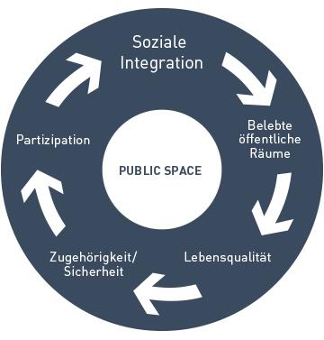<p>Der  Public-Space  Kreislauf</p>