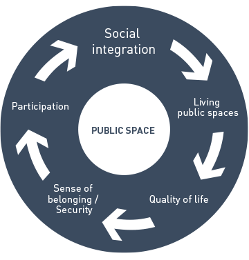 <p>The  Public  Space  Cycle</p>
