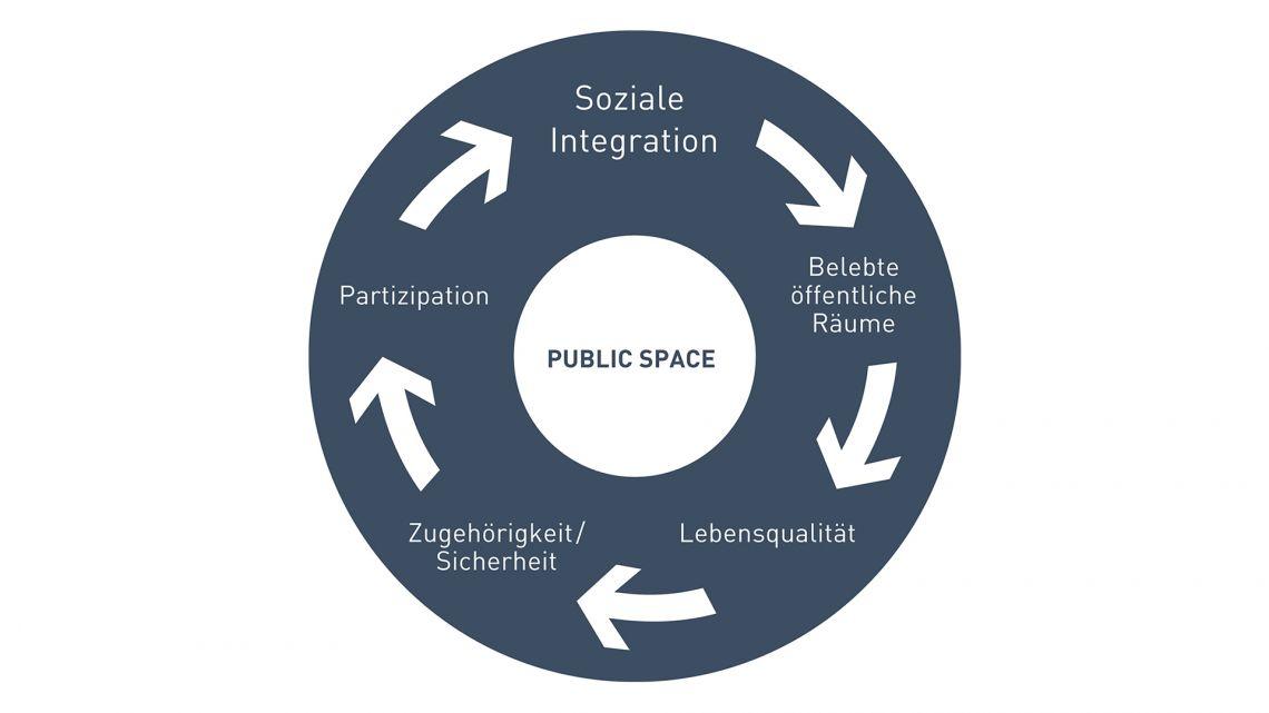 Der  öffentliche  Raum  –  Die  Grundlage  für  eine  erfolgreiche  soziale  Integration